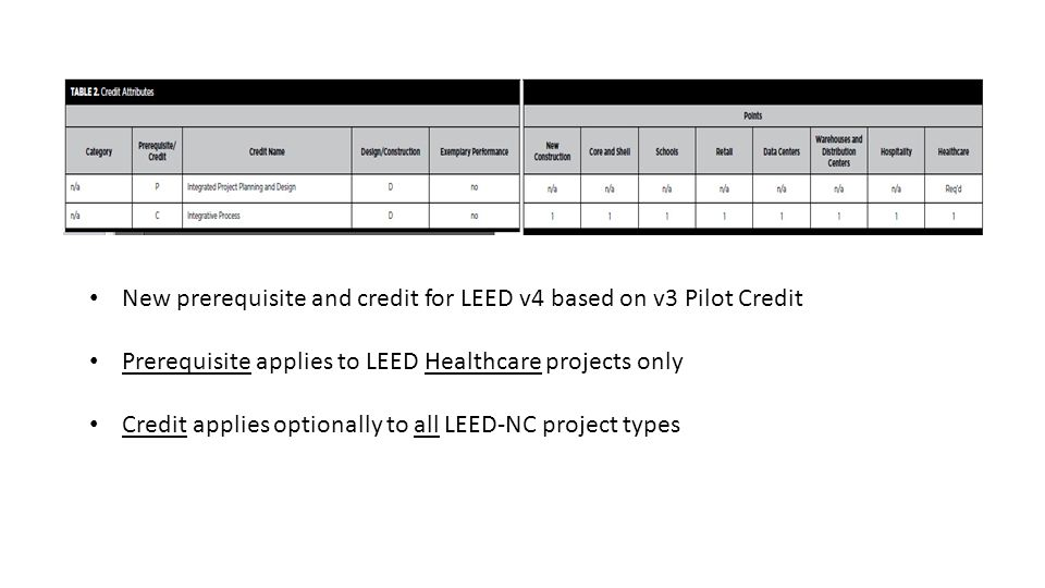 New prerequisite and credit for LEED v4 based on v3 Pilot Credit Prerequisite applies to LEED Healthcare projects only Credit applies optionally to all LEED-NC project types