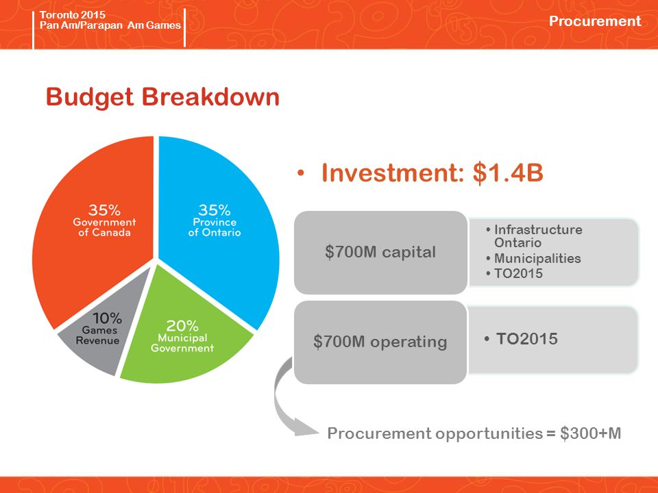 Pan/Parapan Am Toronto 2015 Pan Am/Parapan Am Games Investment: $1.4B Infrastructure Ontario Municipalities TO2015 $700M capital TO2015 $700M operating Procurement opportunities = $300+M Budget Breakdown Procurement