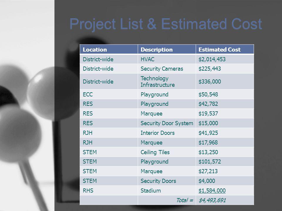 Project List & Estimated Cost LocationDescriptionEstimated Cost District-wideHVAC$2,014,453 District-wideSecurity Cameras$225,443 District-wide Technology Infrastructure $336,000 ECCPlayground$50,548 RESPlayground$42,782 RESMarquee$19,537 RESSecurity Door System$15,000 RJHInterior Doors$41,925 RJHMarquee$17,968 STEMCeiling Tiles$13,250 STEMPlayground$101,572 STEMMarquee$27,213 STEMSecurity Doors$4,000 RHSStadium$1,584,000 Total =$4,493,691