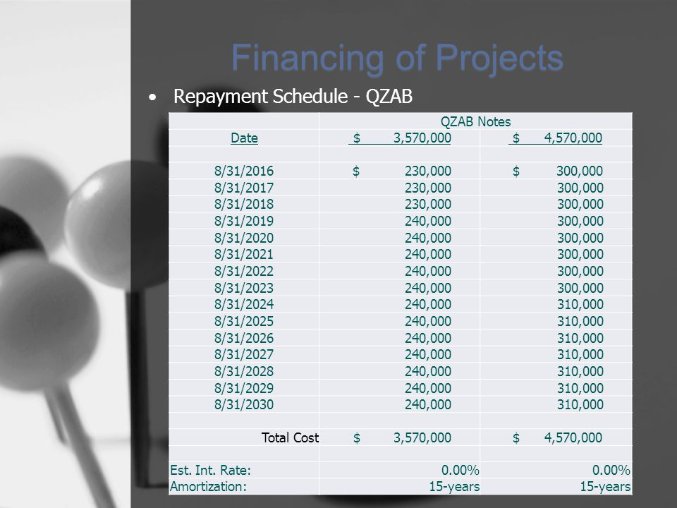 Financing of Projects Repayment Schedule - QZAB QZAB Notes Date $ 3,570,000 $ 4,570,000 8/31/2016 $ 230,000 $ 300,000 8/31/2017 230,000 300,000 8/31/2