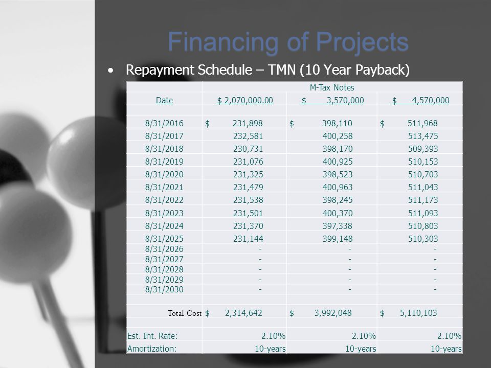 Financing of Projects Repayment Schedule – TMN (10 Year Payback) M-Tax Notes Date $ 2,070,000.00 $ 3,570,000 $ 4,570,000 8/31/2016 $ 231,898 $ 398,110 $ 511,968 8/31/2017 232,581 400,258 513,475 8/31/2018 230,731 398,170 509,393 8/31/2019 231,076 400,925 510,153 8/31/2020 231,325 398,523 510,703 8/31/2021 231,479 400,963 511,043 8/31/2022 231,538 398,245 511,173 8/31/2023 231,501 400,370 511,093 8/31/2024 231,370 397,338 510,803 8/31/2025 231,144 399,148 510,303 8/31/2026 - - - 8/31/2027 - - - 8/31/2028 - - - 8/31/2029 - - - 8/31/2030 - - - Total Cost $ 2,314,642 $ 3,992,048 $ 5,110,103 Est.