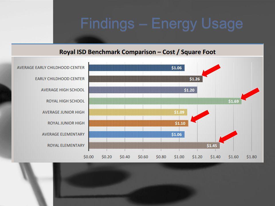 Findings – Energy Usage