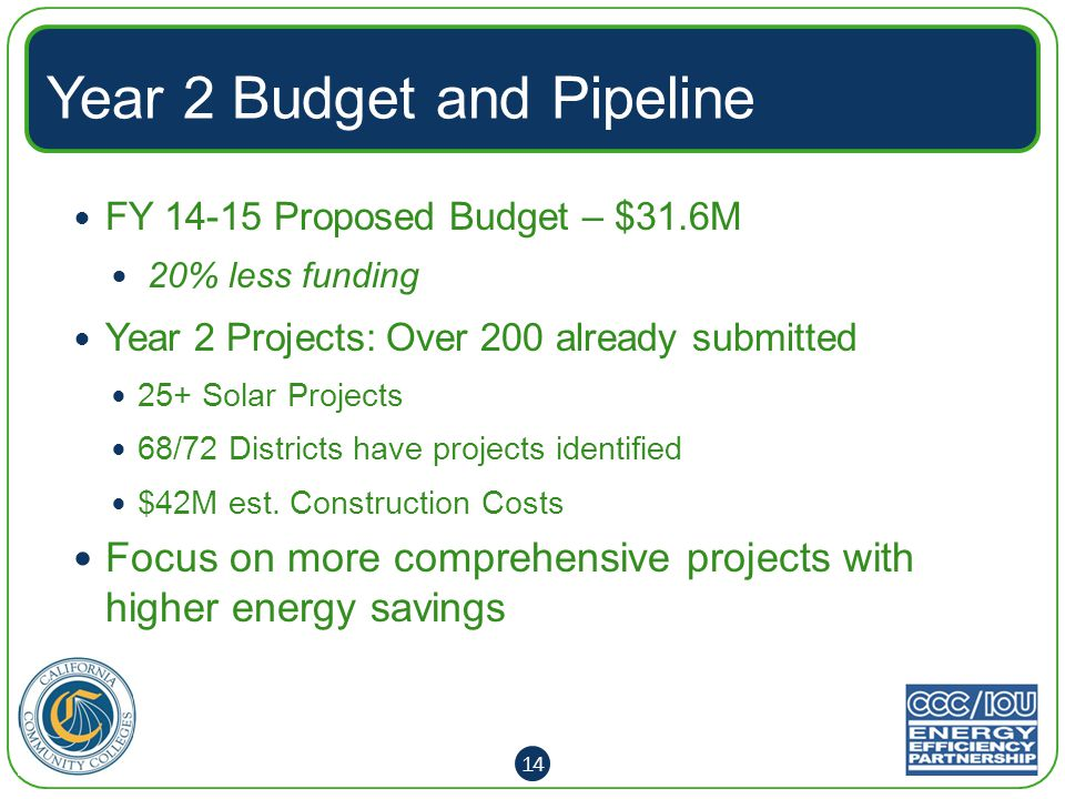 FY 14-15 Proposed Budget – $31.6M 20% less funding Year 2 Projects: Over 200 already submitted 25+ Solar Projects 68/72 Districts have projects identified $42M est.