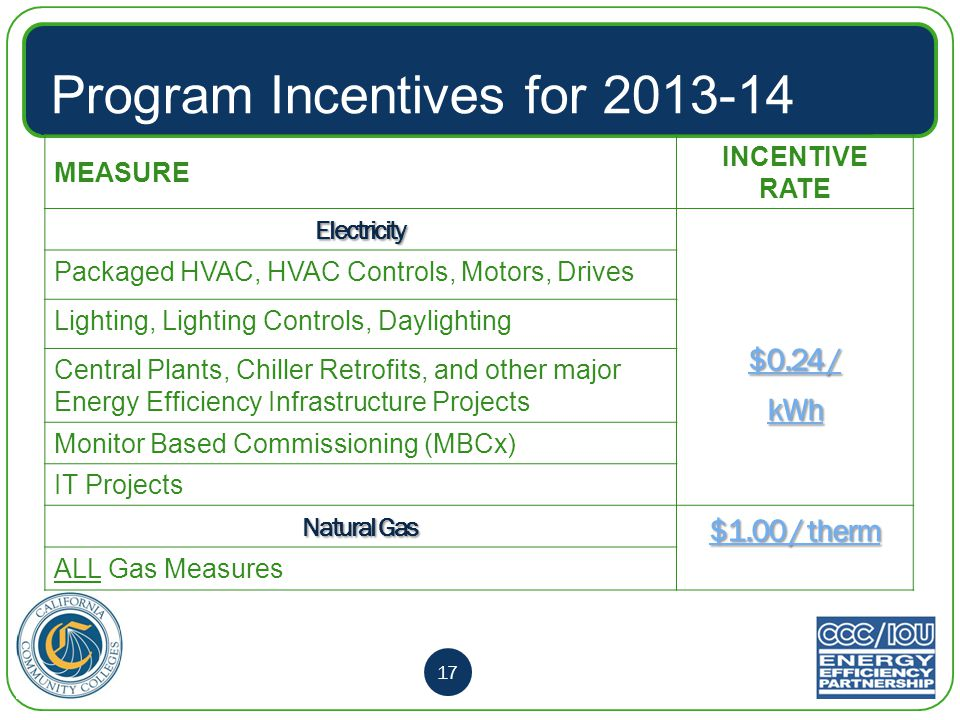 Program Incentives for 2013-14 MEASURE INCENTIVE RATE Electricity $0.24 / kWh Packaged HVAC, HVAC Controls, Motors, Drives Lighting, Lighting Controls, Daylighting Central Plants, Chiller Retrofits, and other major Energy Efficiency Infrastructure Projects Monitor Based Commissioning (MBCx) IT Projects Natural Gas $1.00 / therm ALL Gas Measures 17
