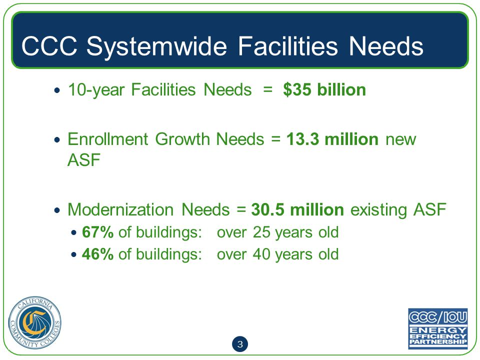 Bonds for CCC Facilities State Bonds since 2000 2002, 2004, and 2006 Bond Acts Total available $3.34 Billion 55% of Higher Education bonds Local GO Bonds since 2000 65 of 72 Districts Total approved $26.2 Billion Leverages state-funded projects Funds 100% non-state supportable projects 4