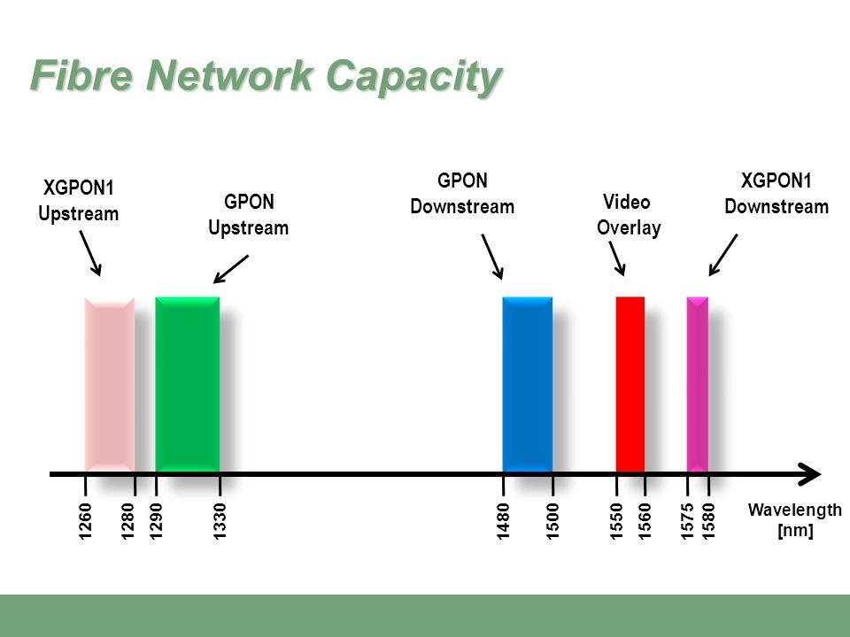 Wavelength [nm] 1290 GPON Upstream GPON Downstream Video Overlay 13301480150015501560 XGPON1 Upstream XGPON1 Downstream 1260128015751580 Fibre Network Capacity