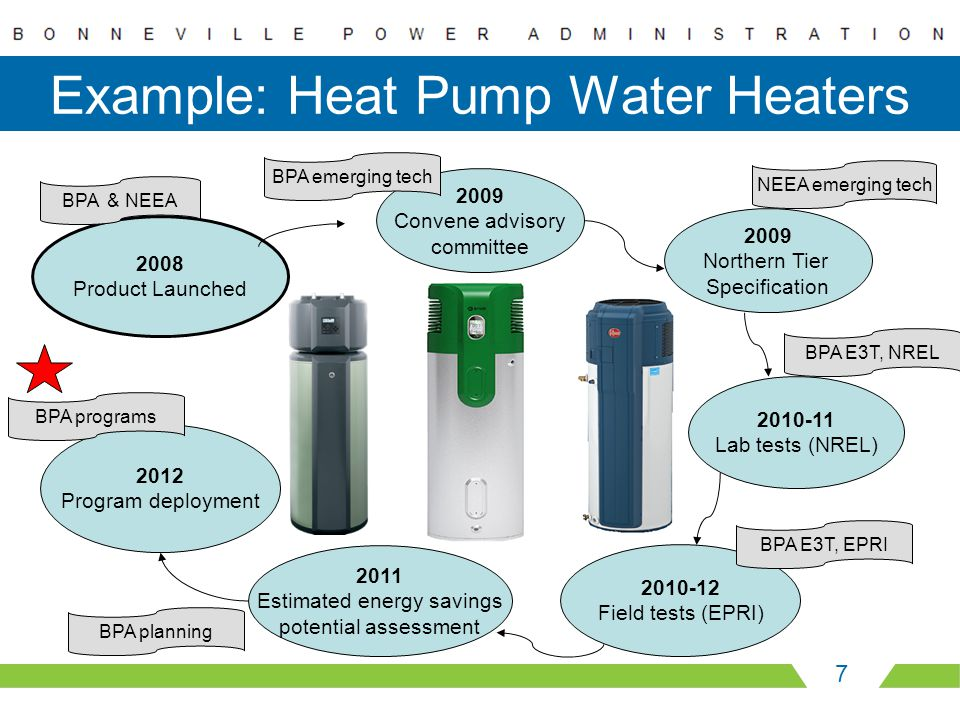 Example: Heat Pump Water Heaters 7 2008 Product Launched 2009 Convene advisory committee 2009 Northern Tier Specification 2010-11 Lab tests (NREL) 201