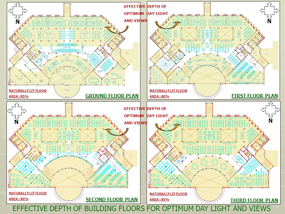 EFFECTIVE DEPTH OF BUILDING FLOORS FOR OPTIMUM DAY LIGHT AND VIEWS N NATURALLY LIT FLOOR AREA : 80% EFFECTIVE DEPTH OF OPTIMUM DAY LIGHT AND VIEWS EFFECTIVE DEPTH OF OPTIMUM DAY LIGHT AND VIEWS GROUND FLOOR PLANFIRST FLOOR PLAN THIRD FLOOR PLAN SECOND FLOOR PLAN N N N NATURALLY LIT FLOOR AREA : 85% NATURALLY LIT FLOOR AREA : 80% NATURALLY LIT FLOOR AREA : 85%