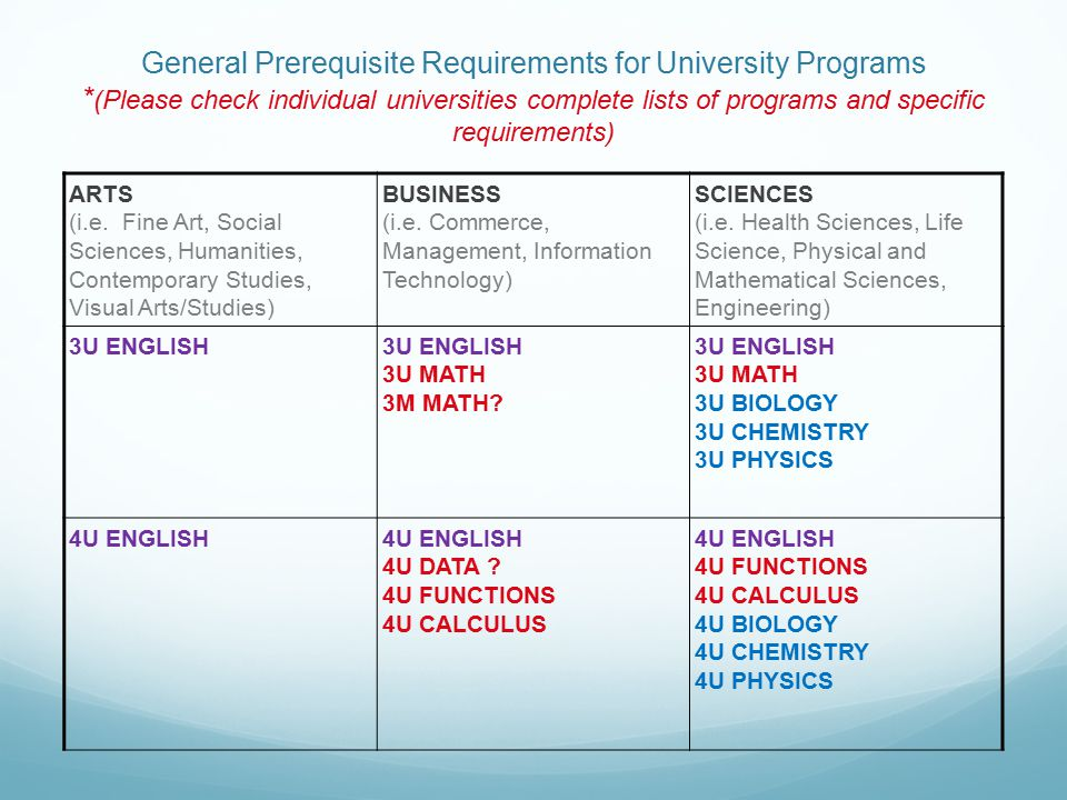 Minimum General Prerequisite Requirements for College Programs * (Please check individual colleges for complete lists of programs and specific requirements) Arts, Entertainment, Public Service Business, Technology, Computer Studies, and Skilled Trades Science and Health Studies/Services, Skilled Trades 3C ENGLISH 3C MATH 3C ENGLISH 3C MATH 3C BIOLOGY 4C ENGLISH 4C MATH 4C ENGLISH 4C MATH 4C PHYSICS 4C CHEMISTRY