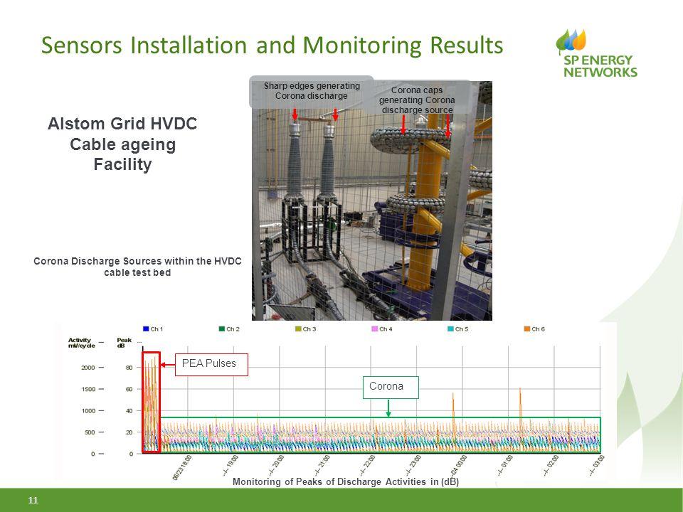 Sensors Installation and Monitoring Results 11 Sharp edges generating Corona discharge Corona caps generating Corona discharge source Corona Discharge
