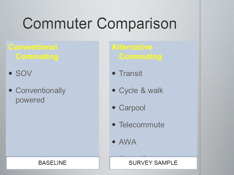 Conventional Commuting SOV SOV Conventionally powered Conventionally powered BASELINE SURVEY SAMPLE