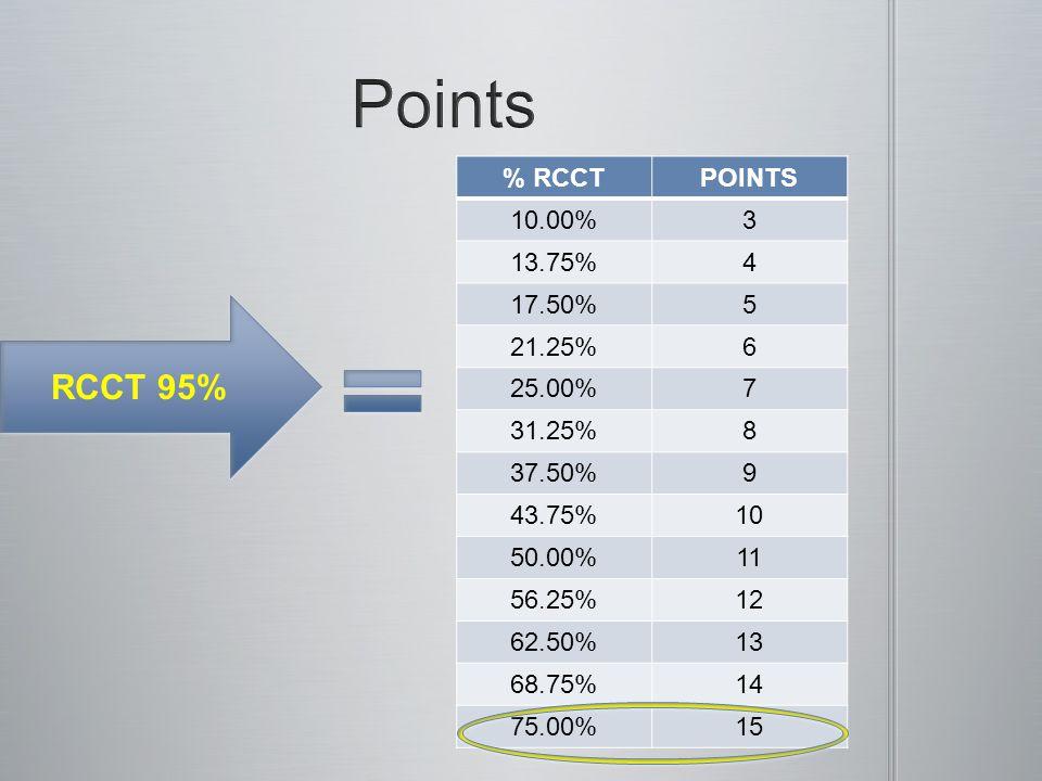 % RCCTPOINTS 10.00%3 13.75%4 17.50%5 21.25%6 25.00%7 31.25%8 37.50%9 43.75%10 50.00%11 56.25%12 62.50%13 68.75%14 75.00%15 RCCT 95%