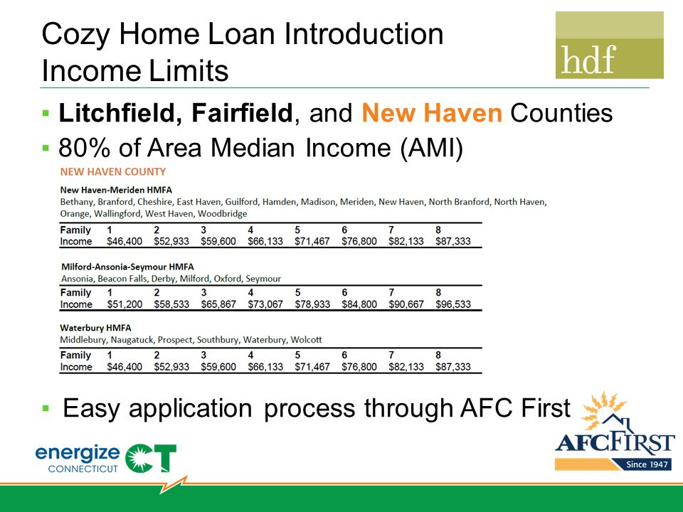 Cozy Home Loan Introduction Income Limits ▪Litchfield, Fairfield, and New Haven Counties ▪80% of Area Median Income (AMI) ▪New Haven ▪Easy application process through AFC First