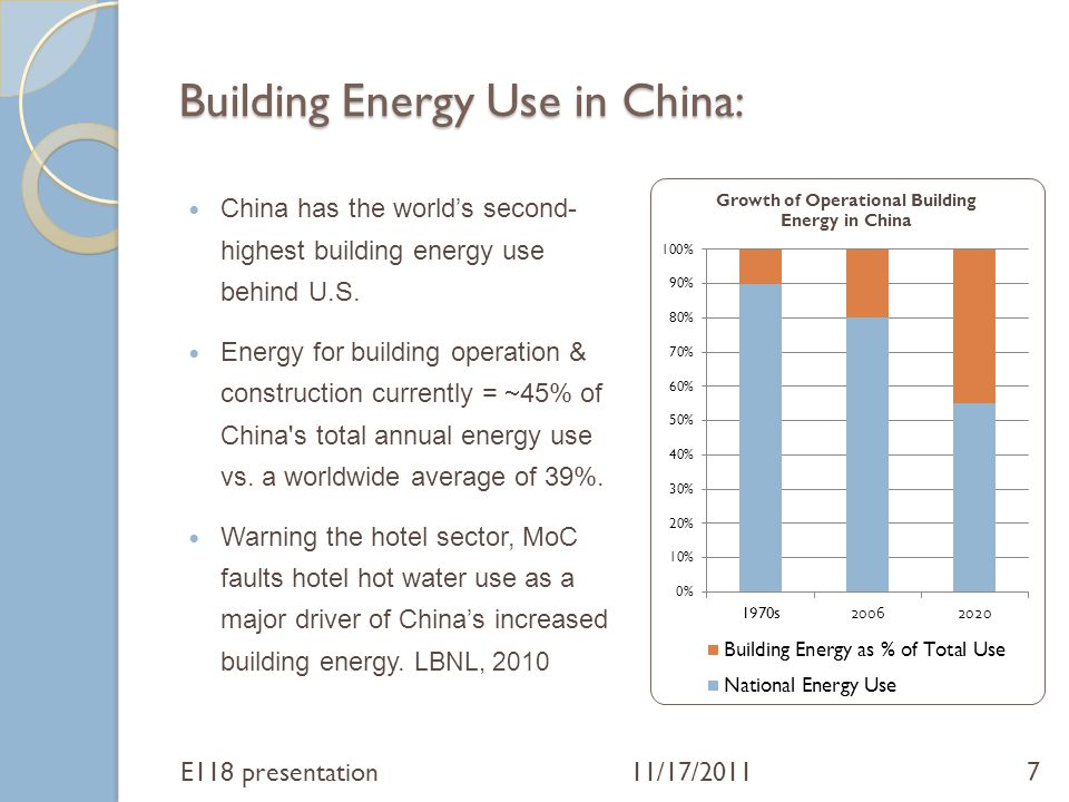 Building Energy Use in China: China has the world's second- highest building energy use behind U.S. Energy for building operation & construction curre