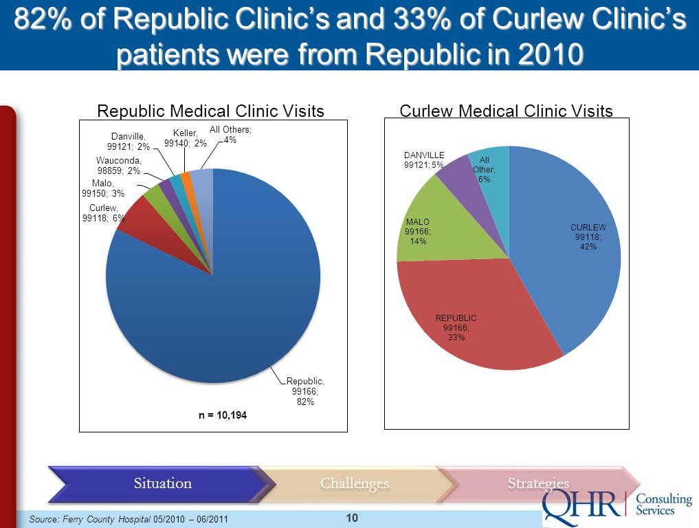 10 82% of Republic Clinic's and 33% of Curlew Clinic's patients were from Republic in 2010 Republic Medical Clinic Visits Source: Ferry County Hospital 05/2010 – 06/2011 Curlew Medical Clinic Visits SituationChallengesStrategies
