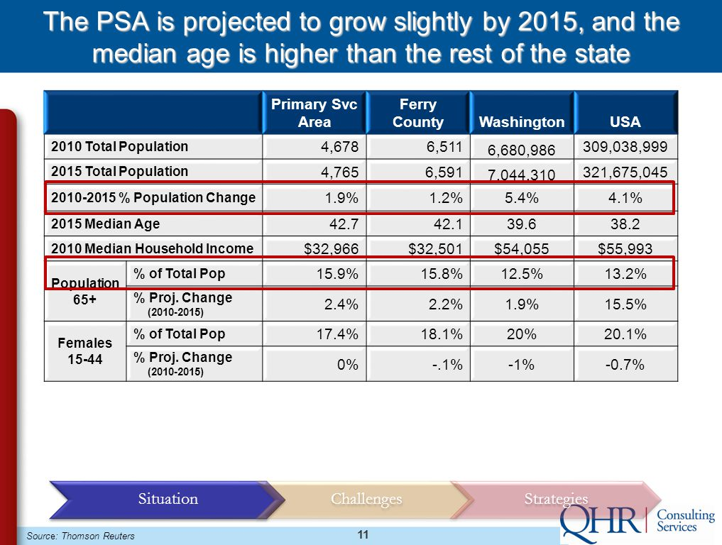 11 The PSA is projected to grow slightly by 2015, and the median age is higher than the rest of the state Primary Svc Area Ferry CountyWashingtonUSA 2010 Total Population 4,6786,511 6,680,986 309,038,999 2015 Total Population 4,7656,591 7,044,310 321,675,045 2010-2015 % Population Change 1.9%1.2%5.4%4.1% 2015 Median Age 42.742.139.638.2 2010 Median Household Income $32,966$32,501$54,055$55,993 Population 65+ % of Total Pop 15.9%15.8%12.5%13.2% % Proj.