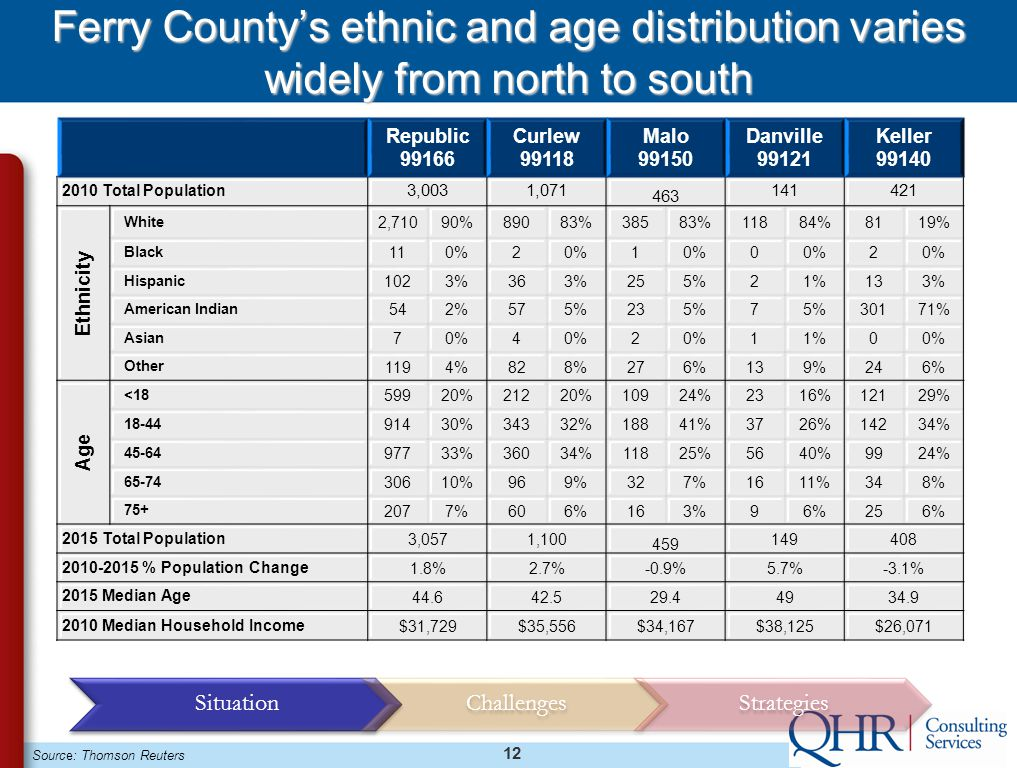 12 Ferry County's ethnic and age distribution varies widely from north to south Source: Thomson Reuters Republic 99166 Curlew 99118 Malo 99150 Danville 99121 Keller 99140 2010 Total Population 3,0031,071 463 141421 Ethnicity White 2,71090%89083%38583%11884%8119% Black 110%2 1 0 2 Hispanic 1023%363%255%21%133% American Indian 542%575%235%7 30171% Asian 70%4 2 11%00% Other 1194%828%276%139%246% Age <18 59920%21220%10924%2316%12129% 18-44 91430%34332%18841%3726%14234% 45-64 97733%36034%11825%5640%9924% 65-74 30610%969%327%1611%348% 75+ 2077%606%163%96%256% 2015 Total Population 3,0571,100 459 149408 2010-2015 % Population Change 1.8%2.7%-0.9%5.7%-3.1% 2015 Median Age 44.642.529.44934.9 2010 Median Household Income $31,729$35,556$34,167$38,125$26,071 SituationChallengesStrategies