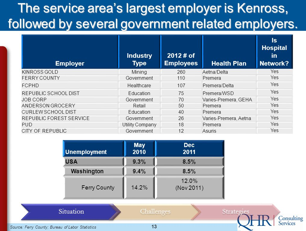 13 The service area's largest employer is Kenross, followed by several government related employers.