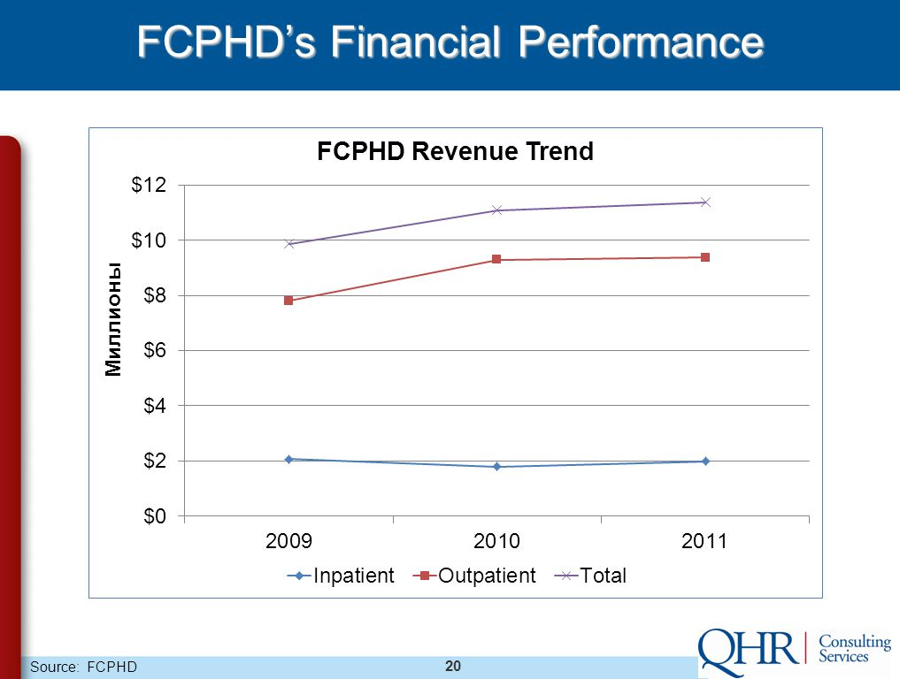 20 FCPHD's Financial Performance Source: FCPHD