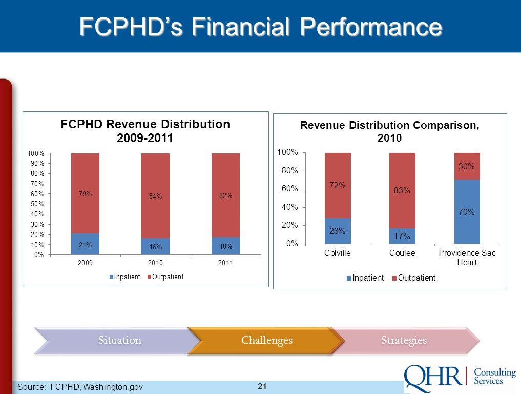 21 FCPHD's Financial Performance SituationChallengesStrategies Source: FCPHD, Washington.gov