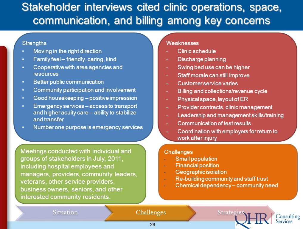 29 Stakeholder interviews cited clinic operations, space, communication, and billing among key concerns Strengths Moving in the right direction Family feel – friendly, caring, kind Cooperative with area agencies and resources Better public communication Community participation and involvement Good housekeeping – positive impression Emergency services – access to transport and higher acuity care – ability to stabilize and transfer Number one purpose is emergency services Weaknesses Clinic schedule Discharge planning Swing bed use can be higher Staff morale can still improve Customer service varies Billing and collections/revenue cycle Physical space, layout of ER Provider contracts, clinic management Leadership and management skills/training Communication of test results Coordination with employers for return to work after injury Challenges Small population Financial position Geographic isolation Re-building community and staff trust Chemical dependency – community need Meetings conducted with individual and groups of stakeholders in July, 2011, including hospital employees and managers, providers, community leaders, veterans, other service providers, business owners, seniors, and other interested community residents.