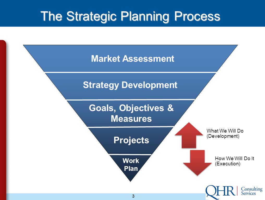 3 Market Assessment Strategy Development Goals, Objectives & Measures Projects Work Plan What We Will Do (Development) How We Will Do It (Execution) The Strategic Planning Process