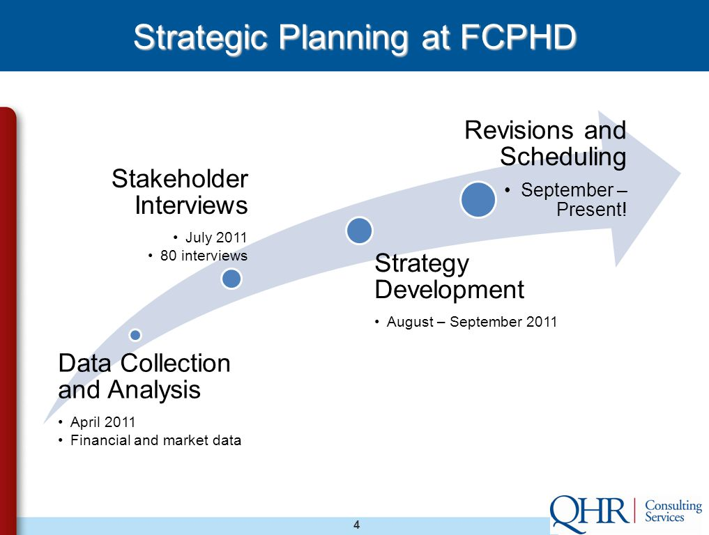 4 Strategic Planning at FCPHD Data Collection and Analysis April 2011 Financial and market data Stakeholder Interviews July 2011 80 interviews Strategy Development August – September 2011 Revisions and Scheduling September – Present!