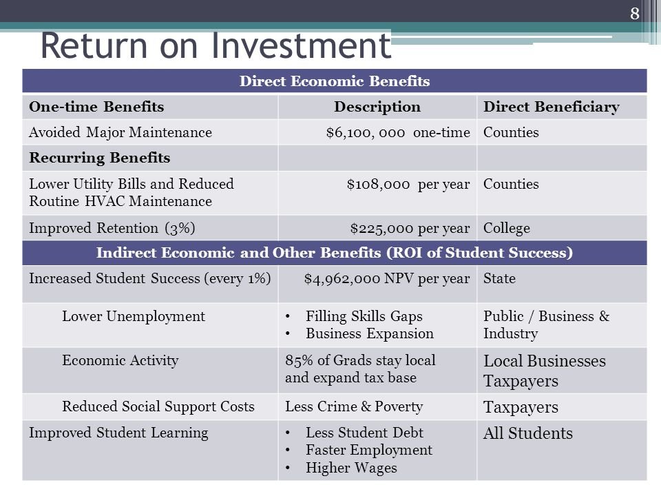 Return on Investment 8 Direct Economic Benefits One-time BenefitsDescriptionDirect Beneficiary Avoided Major Maintenance$6,100, 000 one-timeCounties Recurring Benefits Lower Utility Bills and Reduced Routine HVAC Maintenance $108,000 per yearCounties Improved Retention (3%)$225,000 per yearCollege Indirect Economic and Other Benefits (ROI of Student Success) Increased Student Success (every 1%)$4,962,000 NPV per yearState Lower Unemployment Filling Skills Gaps Business Expansion Public / Business & Industry Economic Activity85% of Grads stay local and expand tax base Local Businesses Taxpayers Reduced Social Support CostsLess Crime & Poverty Taxpayers Improved Student Learning Less Student Debt Faster Employment Higher Wages All Students