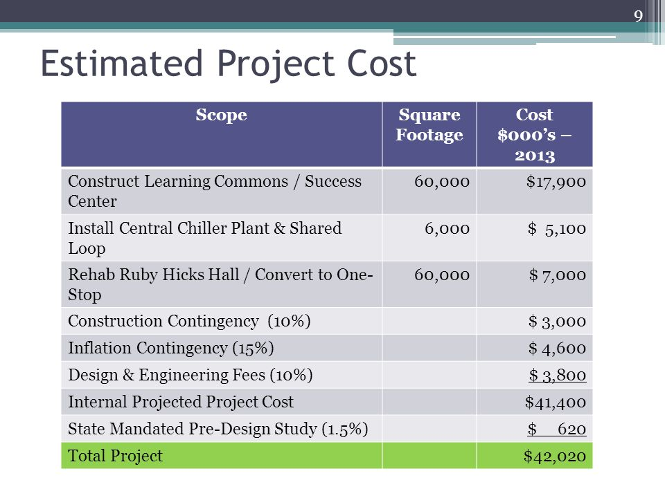 Estimated Project Cost 9 ScopeSquare Footage Cost $000's – 2013 Construct Learning Commons / Success Center 60,000$17,900 Install Central Chiller Plant & Shared Loop 6,000$ 5,100 Rehab Ruby Hicks Hall / Convert to One- Stop 60,000$ 7,000 Construction Contingency (10%)$ 3,000 Inflation Contingency (15%)$ 4,600 Design & Engineering Fees (10%)$ 3,800 Internal Projected Project Cost$41,400 State Mandated Pre-Design Study (1.5%)$ 620 Total Project$42,020