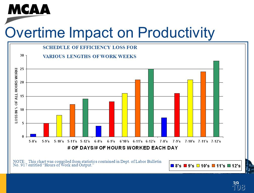 39 Overtime Impact on Productivity SCHEDULE OF EFFICIENCY LOSS FOR VARIOUS LENGTHS OF WORK WEEKS NOTE: This chart was compiled from statistics contain