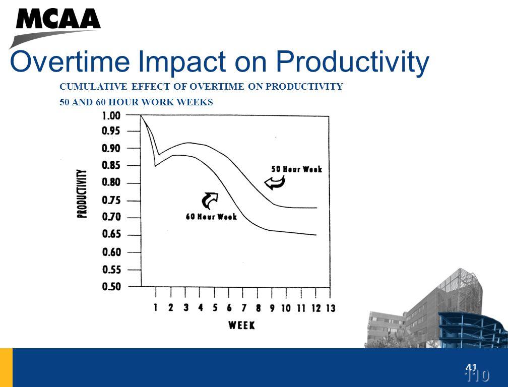 41 Overtime Impact on Productivity CUMULATIVE EFFECT OF OVERTIME ON PRODUCTIVITY 50 AND 60 HOUR WORK WEEKS110