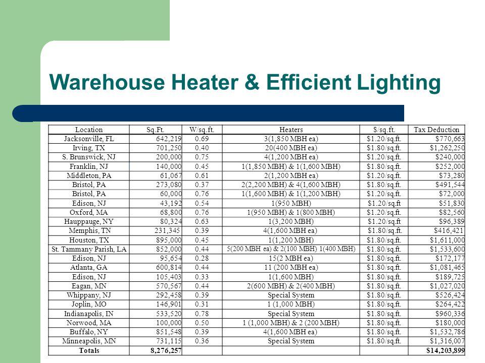 LocationSq.Ft.W/sq.ft.Heaters$/sq.ft.Tax Deduction Jacksonville, FL642,2190.693(1,850 MBH ea)$1.20/sq.ft.$770,663 Irving, TX701,2500.4020(400 MBH ea)$1.80/sq.ft.$1,262,250 S.