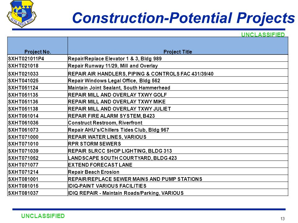 UNCLASSIFIED 13 Construction-Potential Projects Project No.Project Title SXHT021011P4Repair/Replace Elevator 1 & 3, Bldg 989 SXHT021018Repair Runway 11/29, Mill and Overlay SXHT021033REPAIR AIR HANDLERS, PIPING & CONTROLS FAC 431/39/40 SXHT041025Repair Windows Legal Office, Bldg 562 SXHT051124Maintain Joint Sealant, South Hammerhead SXHT051135REPAIR MILL AND OVERLAY TXWY GOLF SXHT051136REPAIR MILL AND OVERLAY TXWY MIKE SXHT051138REPAIR MILL AND OVERLAY TXWY JULIET SXHT061014REPAIR FIRE ALARM SYSTEM, B423 SXHT061036Construct Restroom, Riverfront SXHT061073Repair AHU s/Chillers Tides Club, Bldg 967 SXHT071000REPAIR WATER LINES, VARIOUS SXHT071010RPR STORM SEWERS SXHT071039REPAIR SLRCC SHOP LIGHTING, BLDG 313 SXHT071052LANDSCAPE SOUTH COURTYARD, BLDG 423 SXHT071077EXTEND FORECAST LANE SXHT071214Repair Beach Erosion SXHT081001REPAIR/REPLACE SEWER MAINS AND PUMP STATIONS SXHT081015IDIQ-PAINT VARIOUS FACILITIES SXHT081037IDIQ REPAIR - Maintain Roads/Parking, VARIOUS