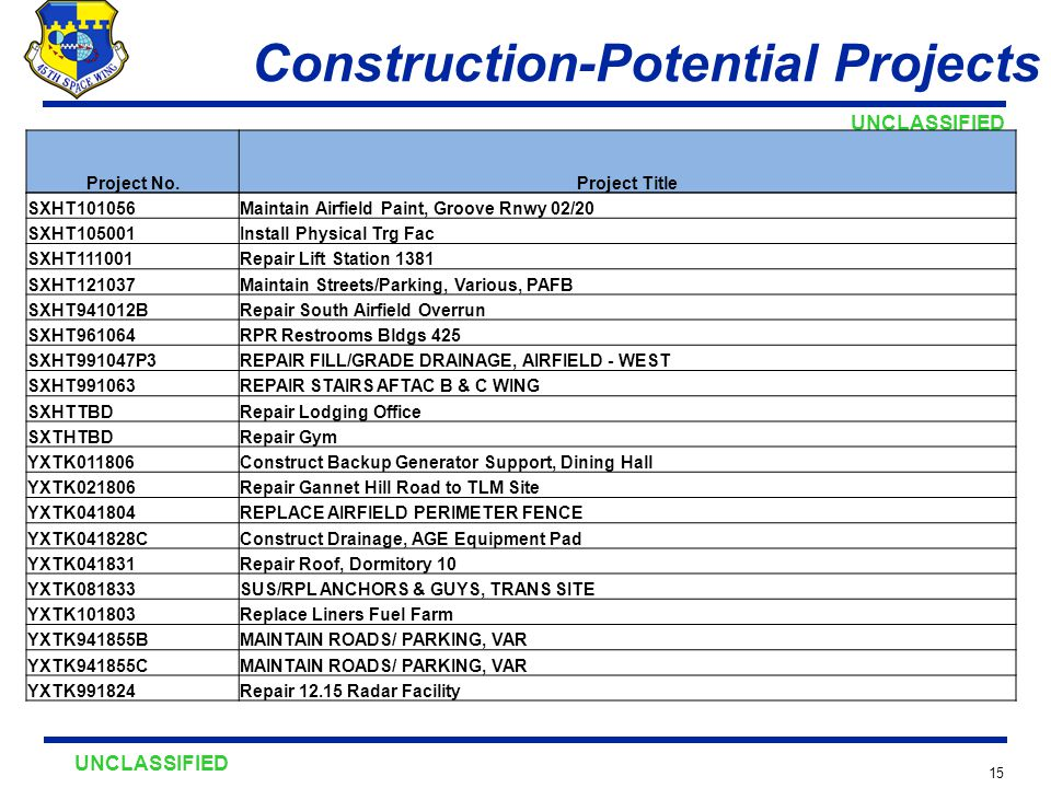 UNCLASSIFIED 15 Construction-Potential Projects Project No.Project Title SXHT101056Maintain Airfield Paint, Groove Rnwy 02/20 SXHT105001Install Physical Trg Fac SXHT111001Repair Lift Station 1381 SXHT121037Maintain Streets/Parking, Various, PAFB SXHT941012BRepair South Airfield Overrun SXHT961064RPR Restrooms Bldgs 425 SXHT991047P3REPAIR FILL/GRADE DRAINAGE, AIRFIELD - WEST SXHT991063REPAIR STAIRS AFTAC B & C WING SXHTTBDRepair Lodging Office SXTHTBDRepair Gym YXTK011806Construct Backup Generator Support, Dining Hall YXTK021806Repair Gannet Hill Road to TLM Site YXTK041804REPLACE AIRFIELD PERIMETER FENCE YXTK041828CConstruct Drainage, AGE Equipment Pad YXTK041831Repair Roof, Dormitory 10 YXTK081833SUS/RPL ANCHORS & GUYS, TRANS SITE YXTK101803Replace Liners Fuel Farm YXTK941855BMAINTAIN ROADS/ PARKING, VAR YXTK941855CMAINTAIN ROADS/ PARKING, VAR YXTK991824Repair 12.15 Radar Facility