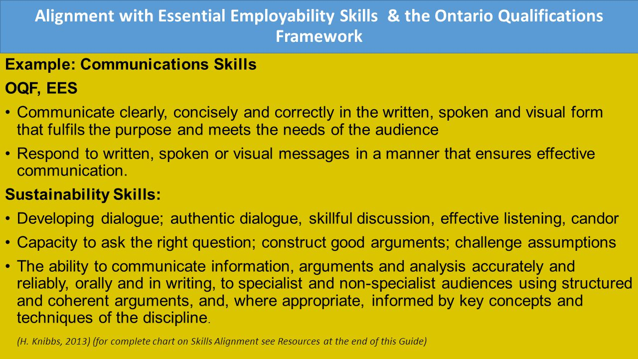 Alignment with Essential Employability Skills & the Ontario Qualifications Framework Example: Communications Skills OQF, EES Communicate clearly, concisely and correctly in the written, spoken and visual form that fulfils the purpose and meets the needs of the audience Respond to written, spoken or visual messages in a manner that ensures effective communication.