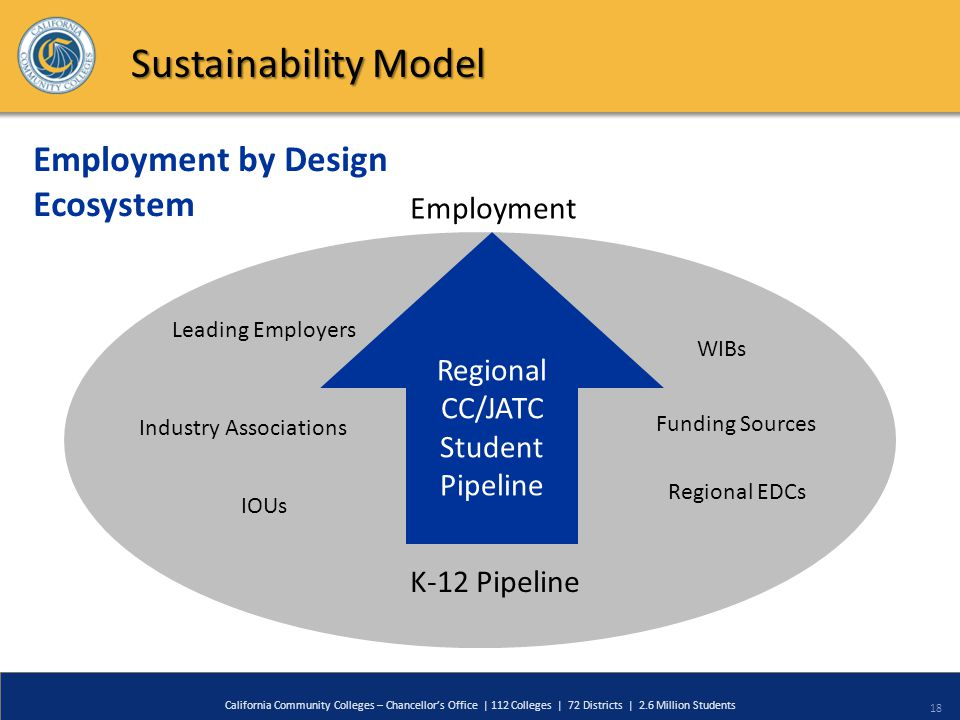 18 California Community Colleges – Chancellor's Office | 112 Colleges | 72 Districts | 2.6 Million Students Sustainability Model Regional CC/JATC Student Pipeline Employment K-12 Pipeline WIBs IOUs Industry Associations Leading Employers Funding Sources Employment by Design Ecosystem Regional EDCs
