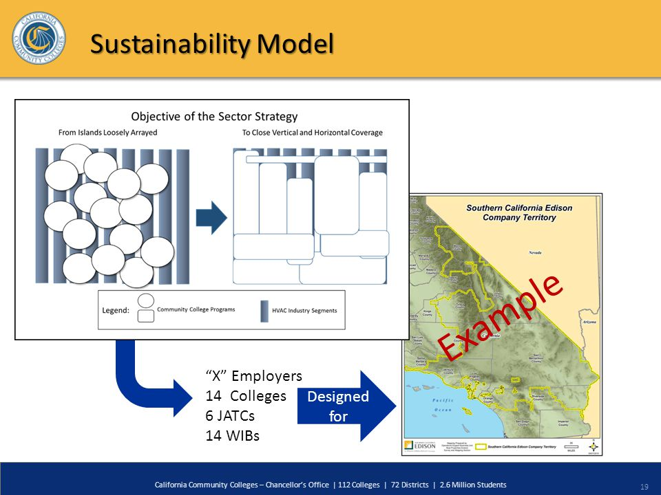 19 California Community Colleges – Chancellor's Office | 112 Colleges | 72 Districts | 2.6 Million Students Sustainability Model X Employers 14Colleges 6 JATCs 14 WIBs Designed for Example