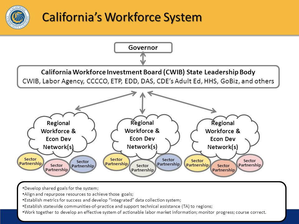 California's Workforce System Governor California Workforce Investment Board (CWIB) State Leadership Body CWIB, Labor Agency, CCCCO, ETP, EDD, DAS, CDE's Adult Ed, HHS, GoBiz, and others Sector Partnership Sector Partnership Sector Partnership Sector Partnership Sector Partnership Sector Partnership Sector Partnership Sector Partnership Sector Partnership Develop shared goals for the system; Align and repurpose resources to achieve those goals; Establish metrics for success and develop integrated data collection system; Establish statewide communities-of-practice and support technical assistance (TA) to regions; Work together to develop an effective system of actionable labor market information; monitor progress; course correct.