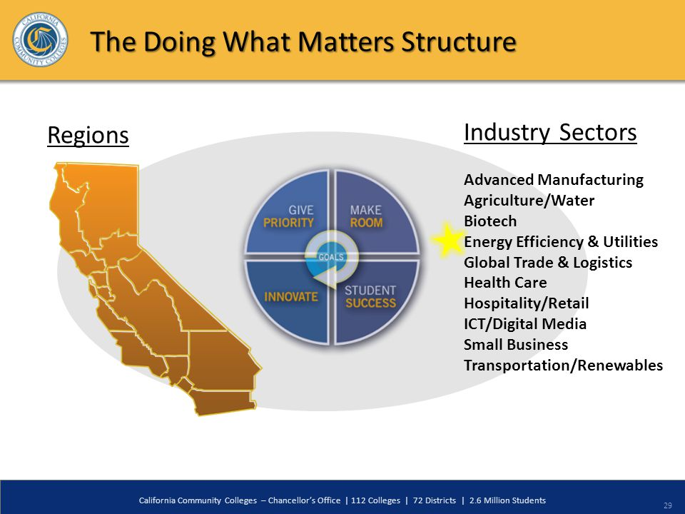29 The Doing What Matters Structure Advanced Manufacturing Agriculture/Water Biotech Energy Efficiency & Utilities Global Trade & Logistics Health Care Hospitality/Retail ICT/Digital Media Small Business Transportation/Renewables Regions Industry Sectors California Community Colleges – Chancellor's Office | 112 Colleges | 72 Districts | 2.6 Million Students