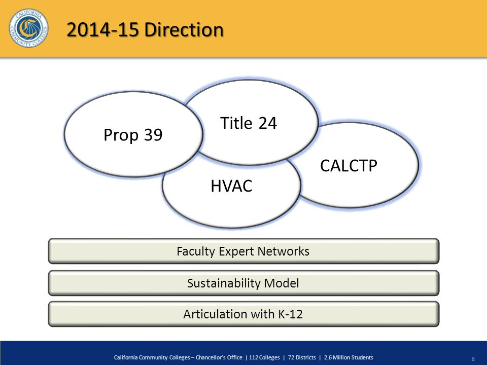 8 CALCTP California Community Colleges – Chancellor's Office | 112 Colleges | 72 Districts | 2.6 Million Students HVAC Title 24 Prop 39 Faculty Expert Networks Sustainability Model Articulation with K-12 2014-15 Direction