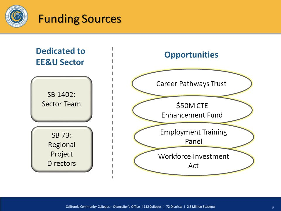 9 California Community Colleges – Chancellor's Office | 112 Colleges | 72 Districts | 2.6 Million Students Funding Sources SB 1402: Sector Team SB 73: