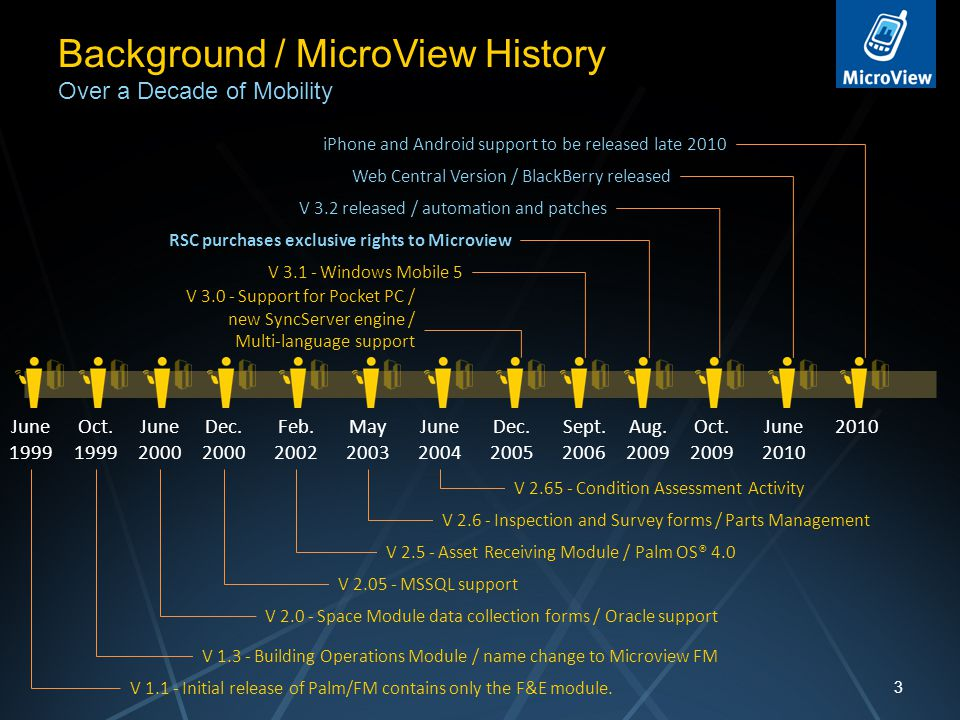 Background / MicroView History Over a Decade of Mobility 3 June 1999 June 2004 Oct.