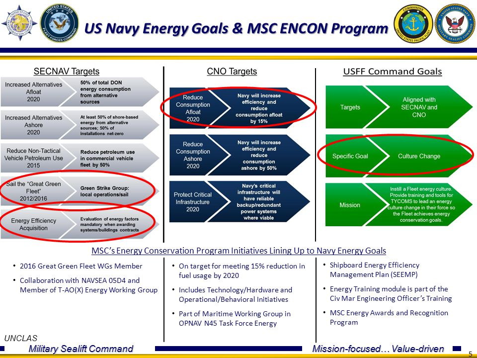 UNCLAS Military Sealift Command Mission-focused… Value-driven 5 US Navy Energy Goals & MSC ENCON Program MSC's Energy Conservation Program Initiatives Lining Up to Navy Energy Goals 2016 Great Green Fleet WGs Member Collaboration with NAVSEA 05D4 and Member of T-AO(X) Energy Working Group On target for meeting 15% reduction in fuel usage by 2020 Includes Technology/Hardware and Operational/Behavioral Initiatives Part of Maritime Working Group in OPNAV N45 Task Force Energy Shipboard Energy Efficiency Management Plan (SEEMP) Energy Training module is part of the Civ Mar Engineering Officer's Training MSC Energy Awards and Recognition Program