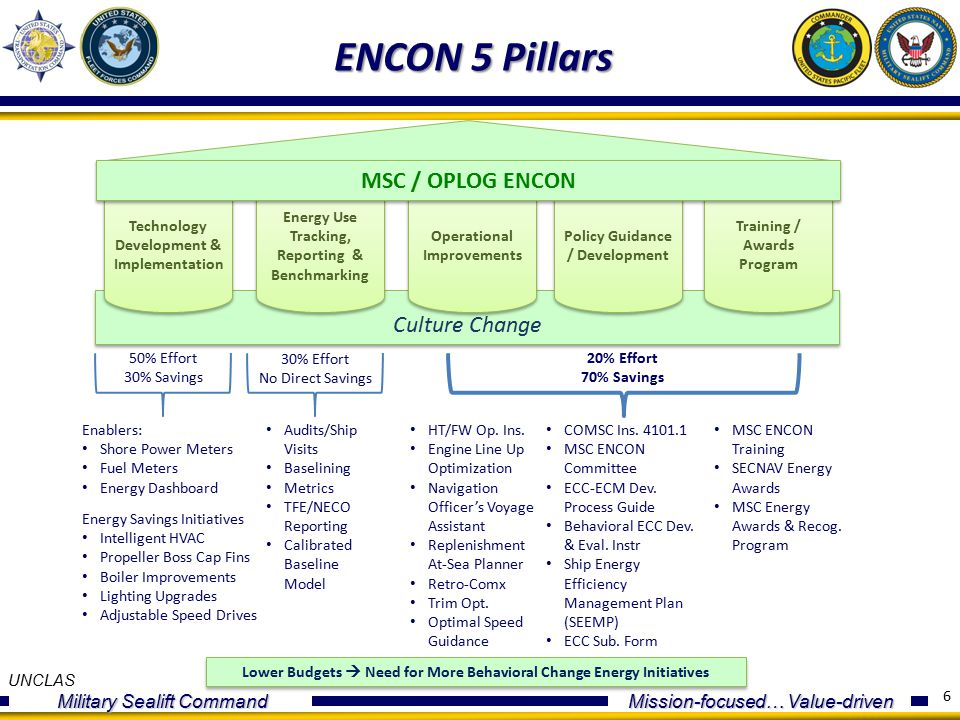 UNCLAS Military Sealift Command Mission-focused… Value-driven Culture Change Operational Improvements Energy Use Tracking, Reporting & Benchmarking Policy Guidance / Development Training / Awards Program 6 ENCON 5 Pillars Technology Development & Implementation MSC / OPLOG ENCON Enablers: Shore Power Meters Fuel Meters Energy Dashboard HT/FW Op.
