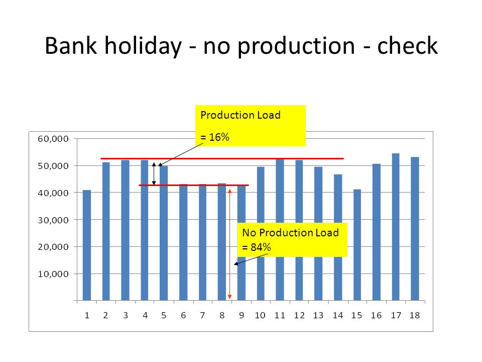 Bank holiday - no production - check No Production Load = 84% Production Load = 16%