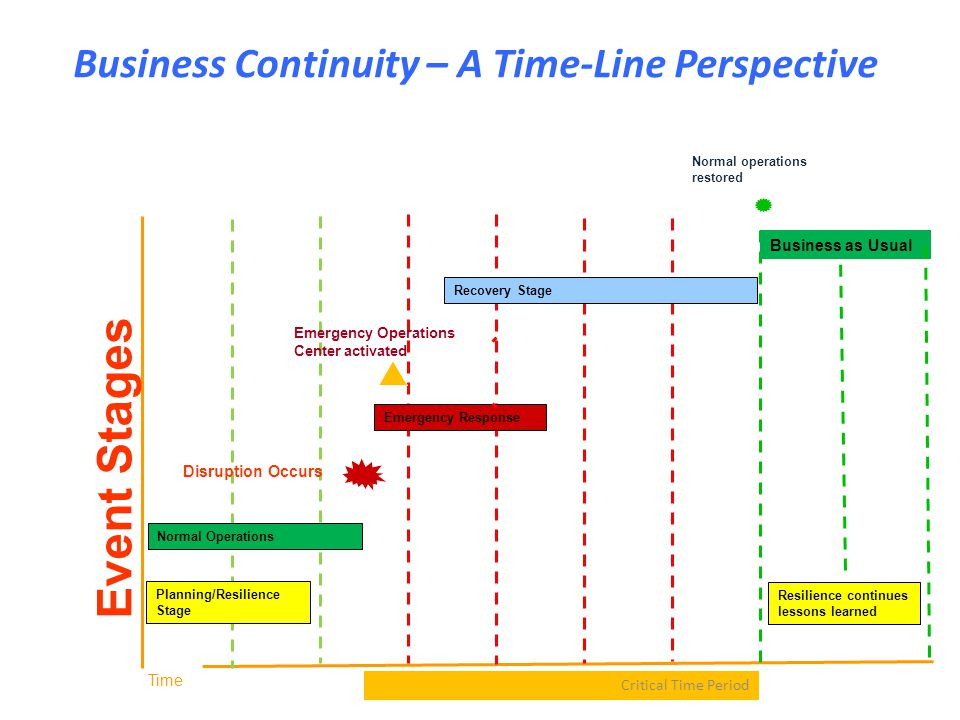 Business Continuity – A Time-Line Perspective Critical Time Period Time Disruption Occurs Normal operations restored Business as Usual Emergency Opera