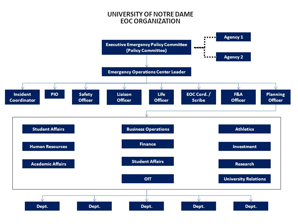 UNIVERSITY OF NOTRE DAME EOC ORGANIZATION Executive Emergency Policy Committee (Policy Committee) Emergency Operations Center Leader Liaison Officer S