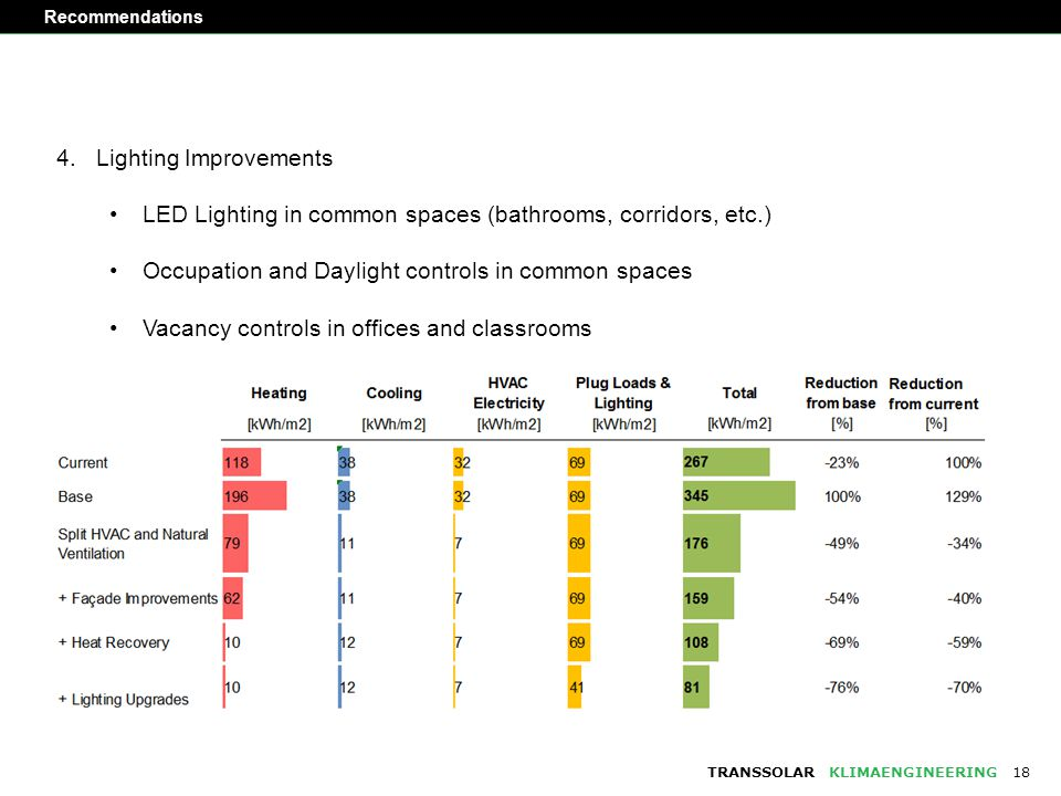 TRANSSOLARKLIMAENGINEERING Recommendations 18 4.Lighting Improvements LED Lighting in common spaces (bathrooms, corridors, etc.) Occupation and Daylight controls in common spaces Vacancy controls in offices and classrooms