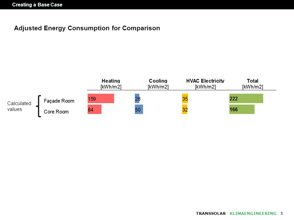 TRANSSOLARKLIMAENGINEERING Creating a Base Case 5 Calculated values Adjusted Energy Consumption for Comparison