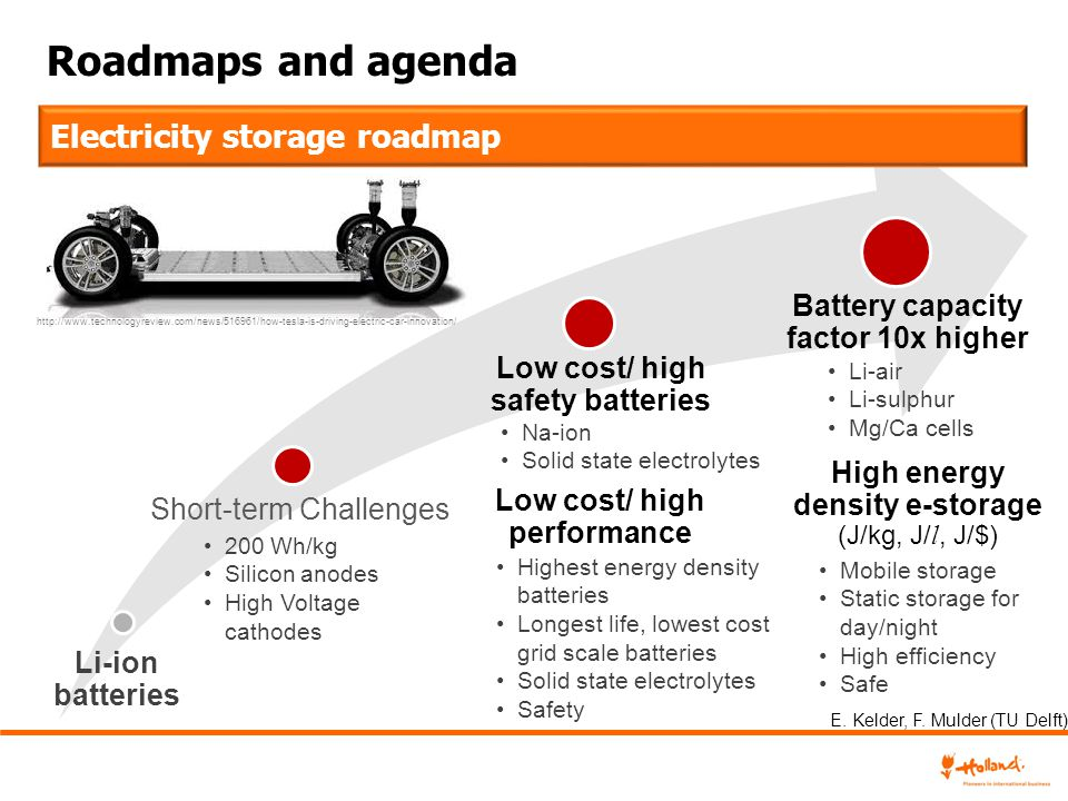Roadmaps and agenda Li-ion batteries Short-term Challenges 200 Wh/kg Silicon anodes High Voltage cathodes Electricity storage roadmap Battery capacity